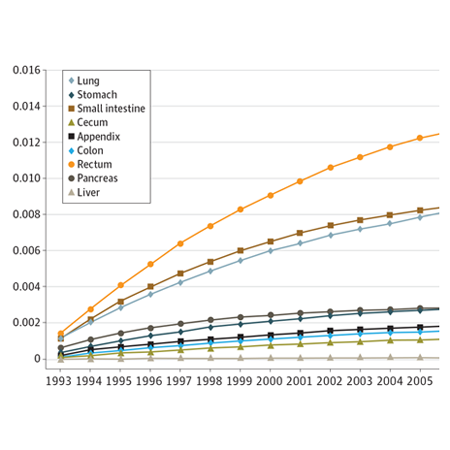 Incidence, Prevalence, and Survival Outcomes in Patients With Neuroendocrine Tumors (JAMA Oncology)