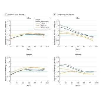 Cause-Specific Cardiovascular Disease Mortality Among Hispanic Subgroups (JAMA Cardiology)