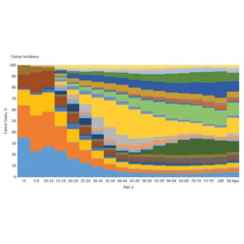 Global Burden of Cancer 2015 (JAMA Oncology)