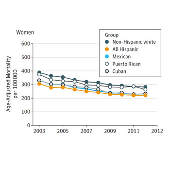 Challenges in Assessing Cardiovascular Mortality Among US Hispanic/Latino Groups (JAMA Cardiology)