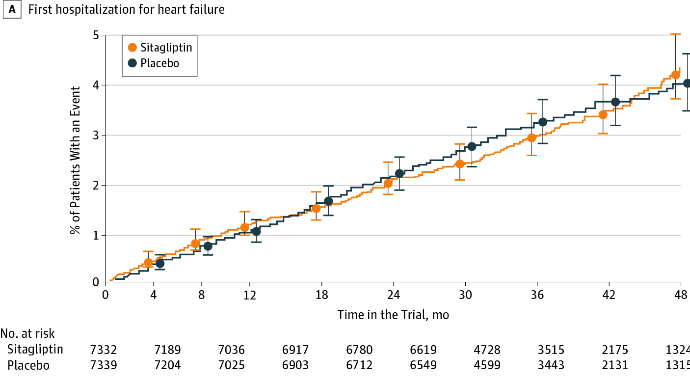 DPP4 Inhibitors for Diabetes and the Risk for Heart Failure (JAMA Cardiology)