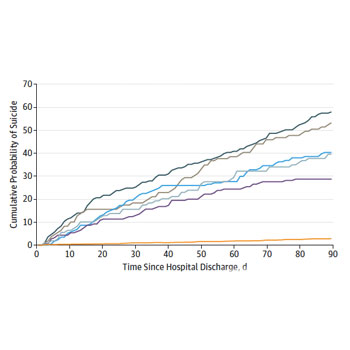 Short-term Suicide Risk After Psychiatric Hospital Discharge (JAMA Psychiatry)