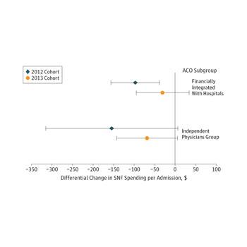Changes in Postacute Care in the Medicare Shared Savings Program (JAMA Internal Medicine)