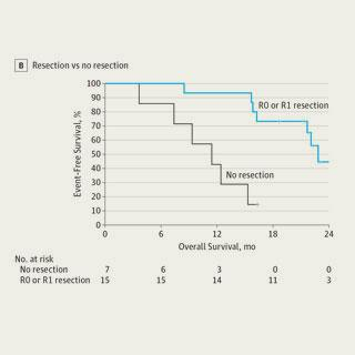 Preoperative Chemotherapy and Radiation for Borderline Resectable Pancreatic Cancer (JAMA Surgery)